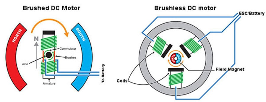 Difference between brushed and brushless motor