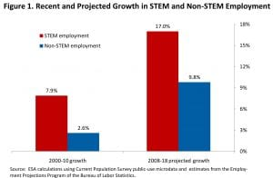stem-job-projections-