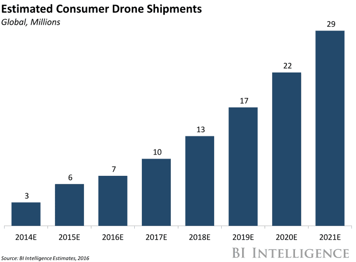 Drone Market Share Analysis Amp Predictions For 2018 Dji