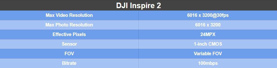 DJI Inspire 2 Camera Specs