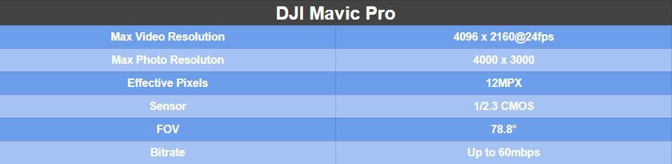 DJI Mavic Pro Camera Specs