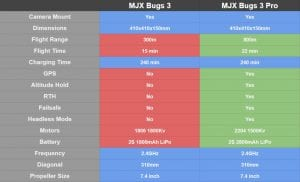 MJX Bugs 3 vs MJX Bugs 3 Pro Comparison Table 2