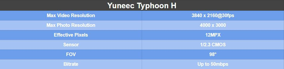 Yuneec Typhoon H Camera Specs