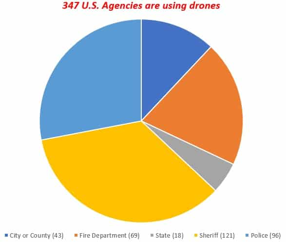 Gov Agencies Using Drones Pie Chart