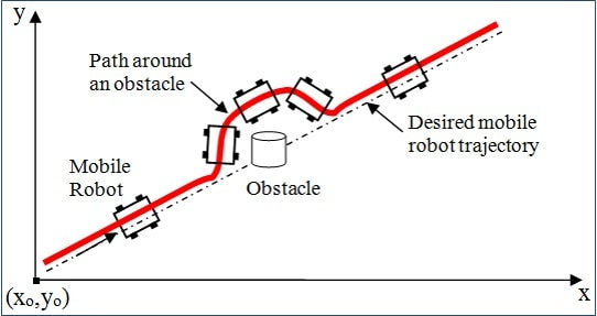 OBstacle Avoidance Systems