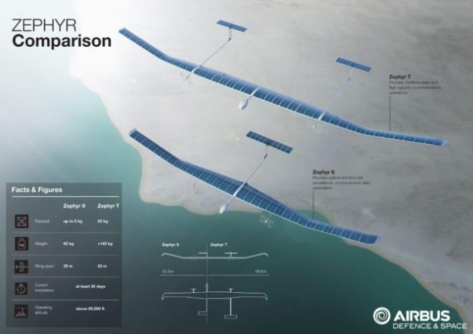 Zephyr Stratoshpere Drone Comparison