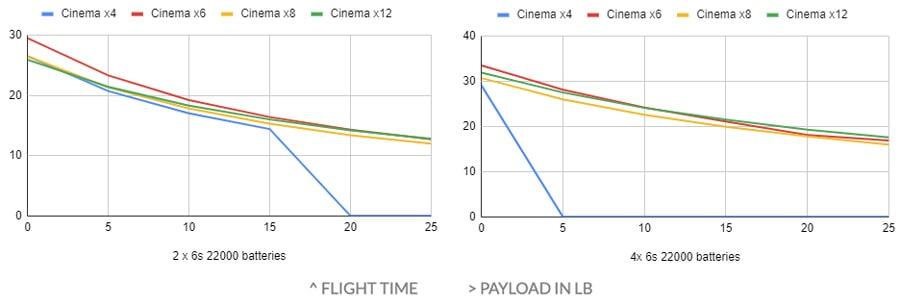xFold-Cinema-flight-time-chart3