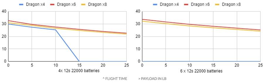 xFold-Dragon-flight-time-chart