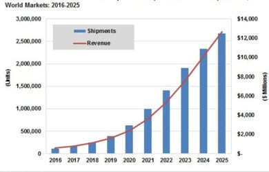 drone-market-revenue-graph_web