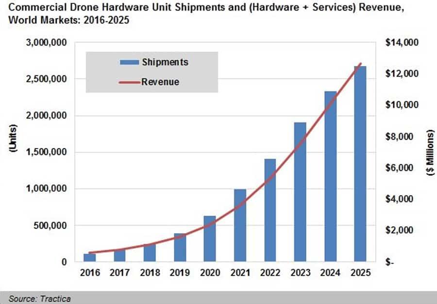 drone-market-revenue-graph_web